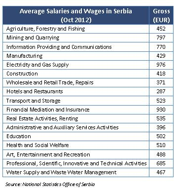 Labor market in serbia current gross minimal salary is around eur 300 average gross blue collar salary eur 4125 and average gross white collar salary eur 9075 per sciox Images